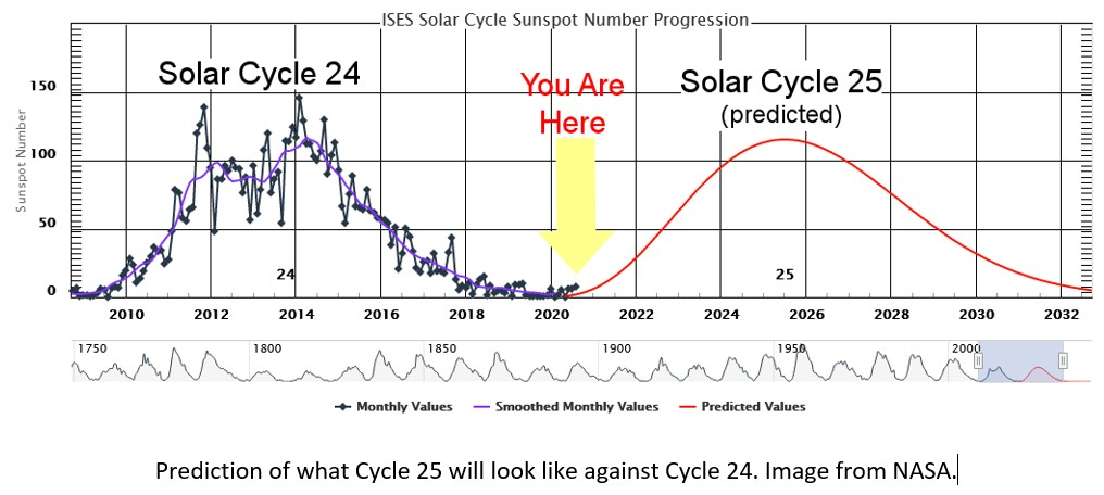NASA Diagram of Cycle 25