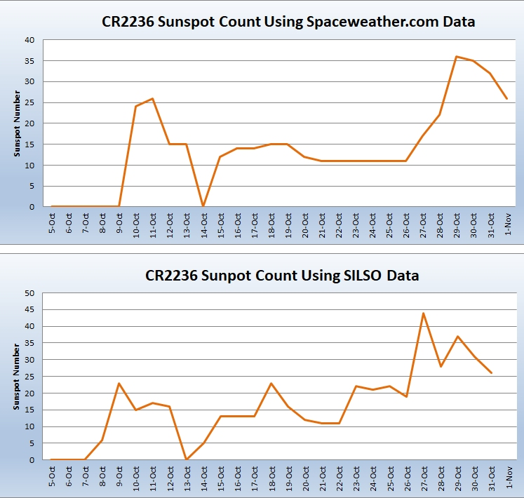 CR2236 Sunspot Graph